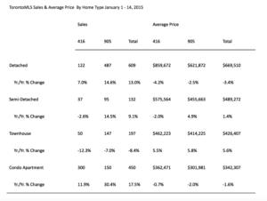 Toronto MLS Sales & average price by home type January 1-14, 2015.