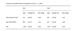 Summary of TorontoMLS Sales & Average Price January 1-15, 2015