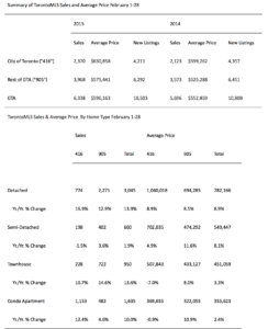 Summary of torontomls sales and average price february 2015