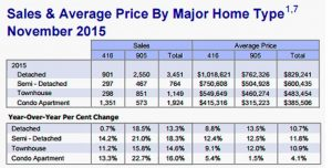 Toronto-real-estate-market