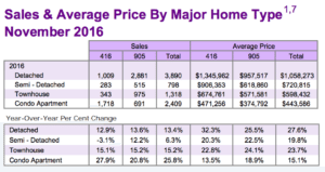 Toronto Real Estate Board November Market Watch Figures